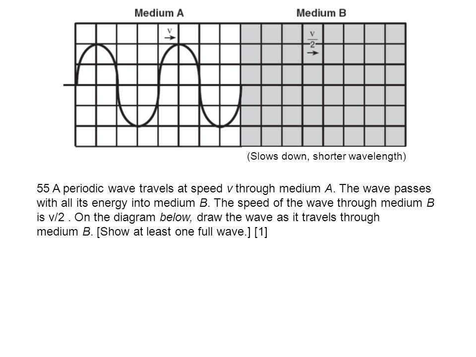 medium B. [Show at least one full wave.] [1]